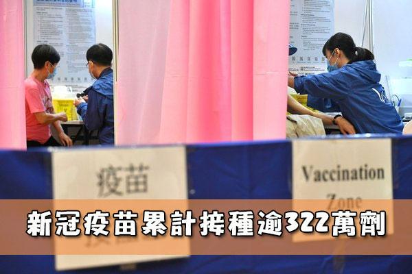 新冠疫苗累計接種逾322萬劑